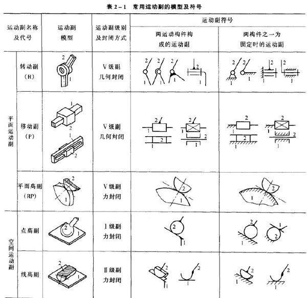 机械图纸符号大全谁有?