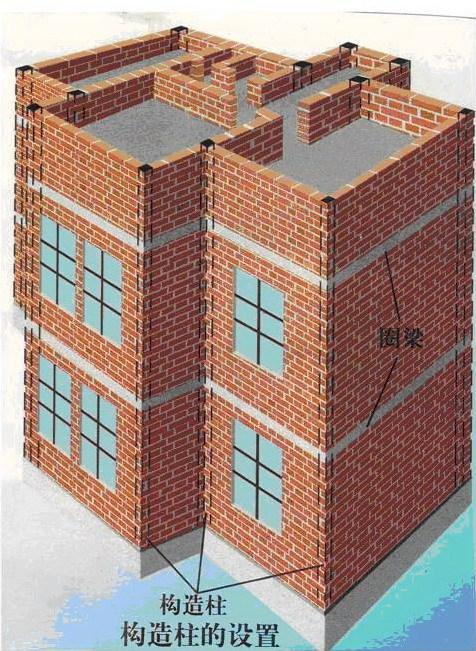 砌体结构房屋中,在砌体内沿水平方向设置封闭的钢筋