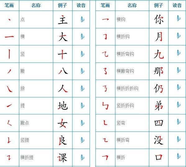 汉字笔画的书写顺序.