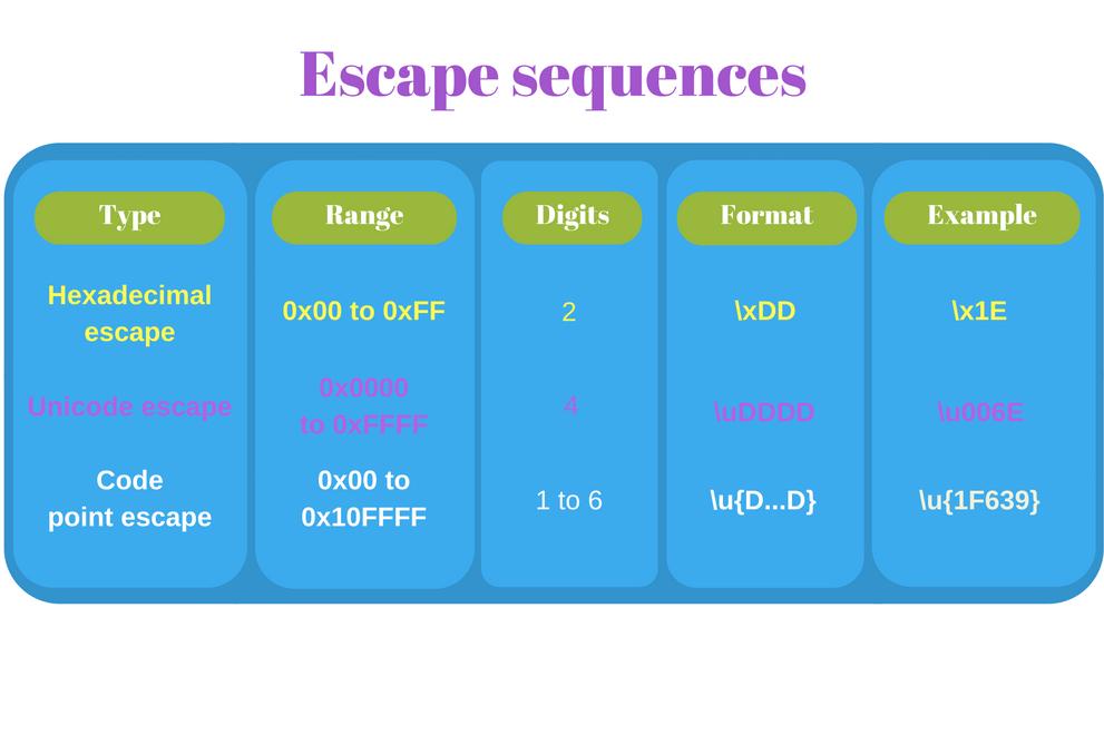 Unicode escape sequences JavaScript