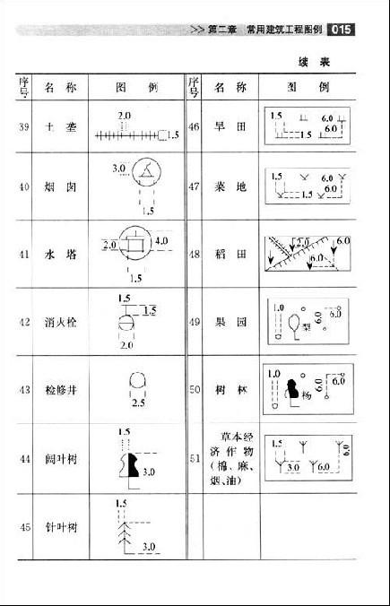 建筑标注符号大全_建筑图纸洞口表示符号-建筑图纸符号代表意思|建筑工程图纸符号 ...