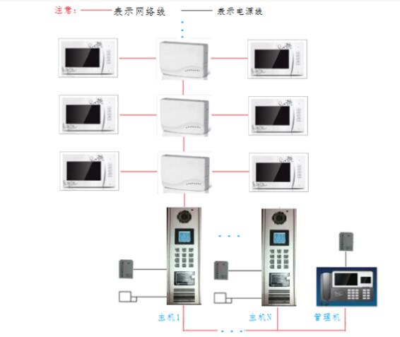 纵向冗余校验-联网型楼宇对讲系统接线图